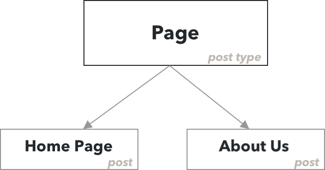 WordPress Post Type To Post